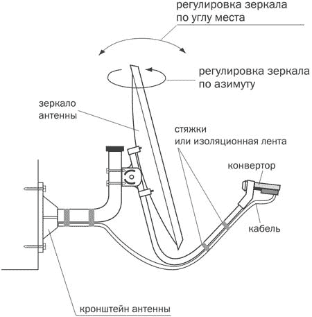 instrukciya 3